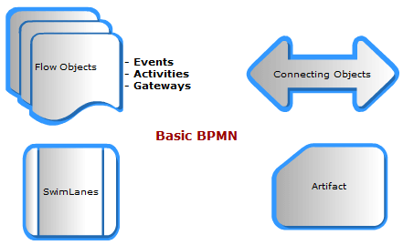 bpmn 2.0 howto introduction tutorial process business process management
