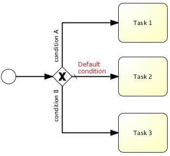 BPMN tutorial introduction howto business process management