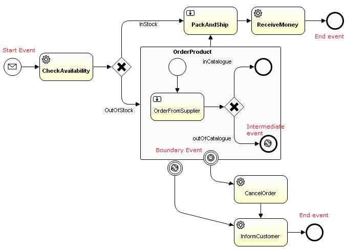 how to create process within subprocess in bpmn