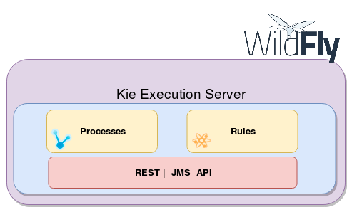 kie execution server wildfly