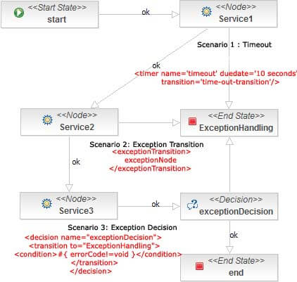 soa jboss jbpm service oriented architecture