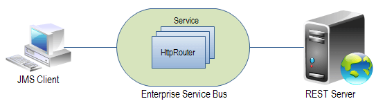 Using JBoss ESB to Access REST services