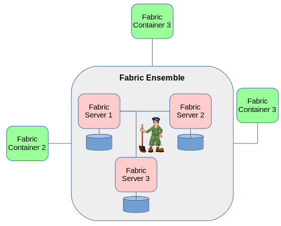ensemble fabric jboss fuse tutorial