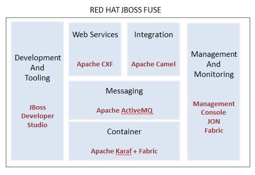 hello world jboss fuse