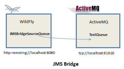 Configuring JMS Bridge with WildFly 10