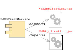 jboss as service mbean depends