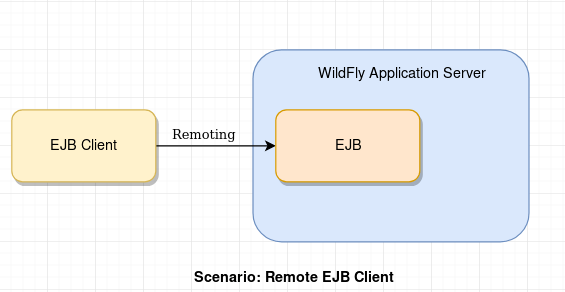 wildfly remote ejb client tutorial