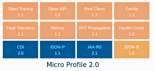 microprofiles jakarta ee wildfly thorntail tutorial