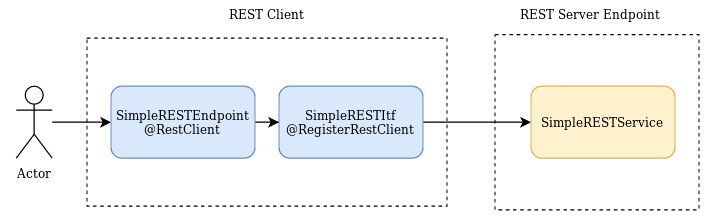 Using the Microprofile REST API with WildFly