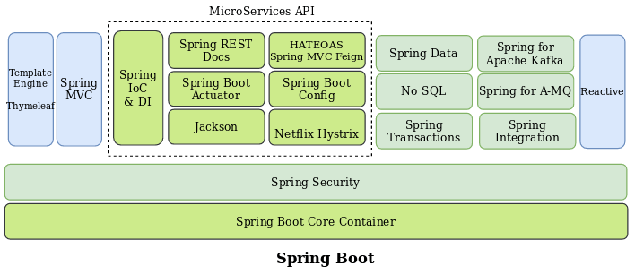 spring boot vs quarkus