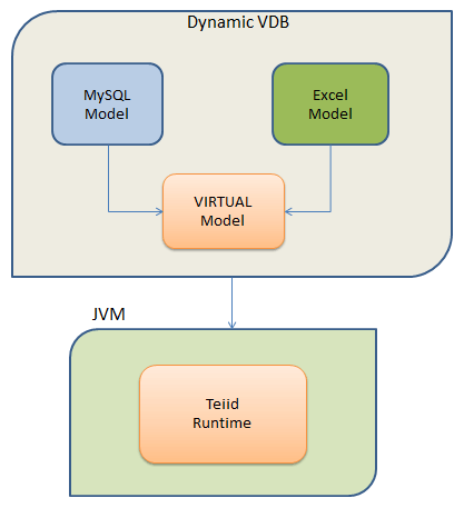 jboss teiid data virtualization tutorial