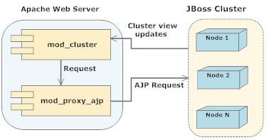 Clustering with JBoss mod_cluster