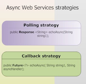 Asynchronous web services with JBoss WS